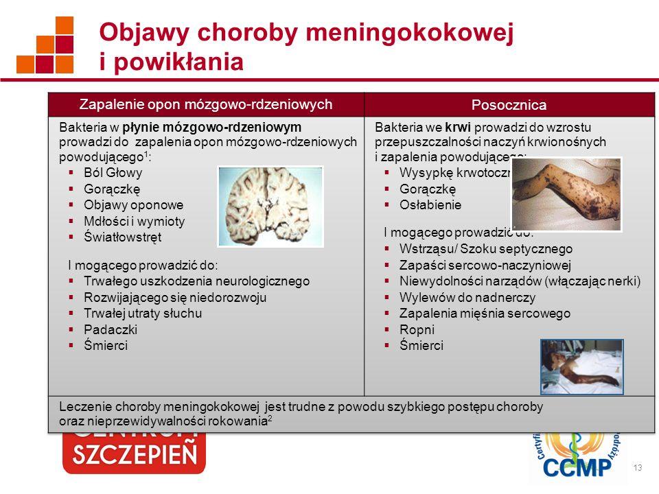 13 Objawy choroby meningokokowej i powikłania