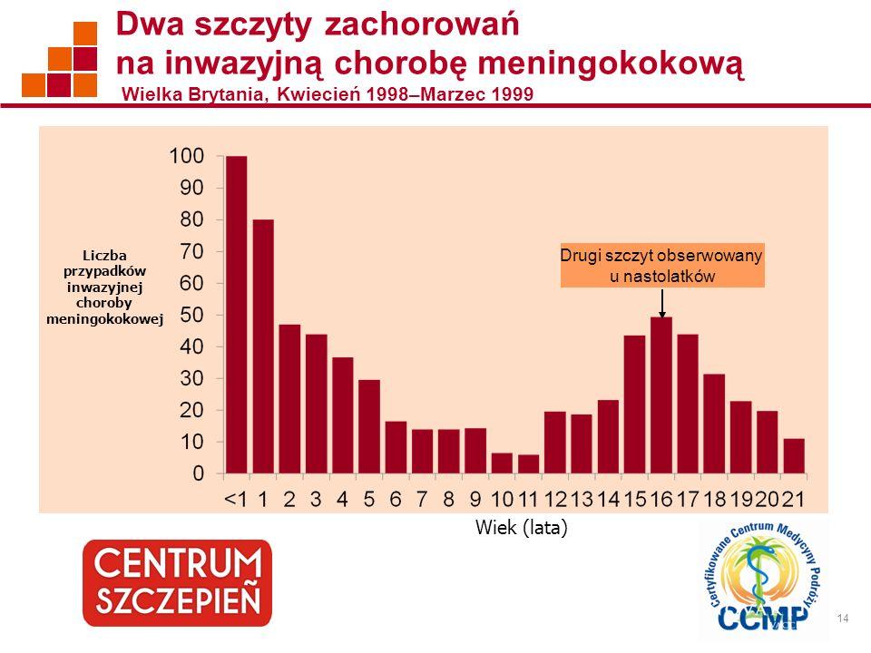 14 Liczba przypadków inwazyjnej choroby meningokokowej Wiek (lata) Dwa szczyty zachorowań na inwazyjną chorobę meningokokową Wielka Brytania, Kwiecień