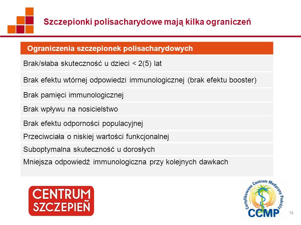 16 Szczepionki polisacharydowe mają kilka ograniczeń Ograniczenia szczepionek polisacharydowych Brak/słaba skuteczność u dzieci < 2(5) lat Brak efektu