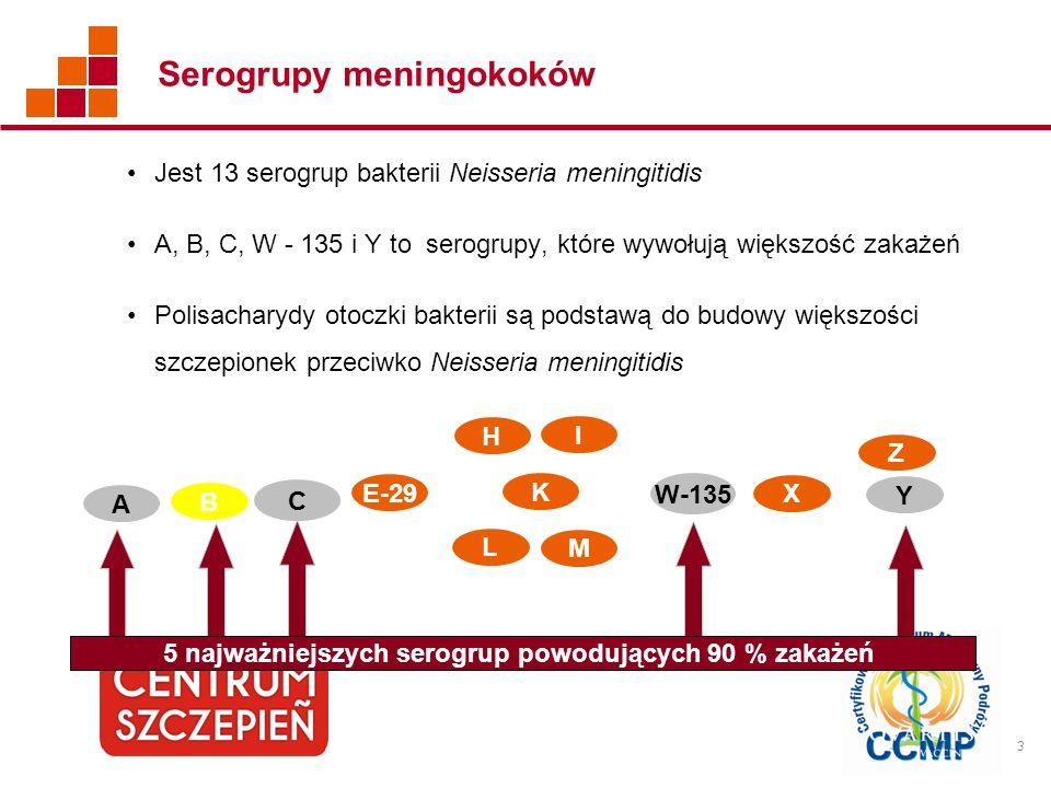 4 Zróżnicowane występowanie serogrup bakterii Neisseria meningitidis na świecie Serotypy niezidentyfikowane, dla każdego pojedyńczego Państwa Y W- 135 BC A X 23% 59% 48% 14% ROSJA 10 BRAZYLIA 3 21% 71% KOLUMBIA 3 KANADA 1 USA 2 ARGENTYNA 4 48% 43% EUROPA 5 71% 13% TURCJA 6 18% PAS AFRYKAŃSKI 8 17% 78% AFRYKA POŁUDNIOWA 9 47% 10% 11% ARABIA SAUDYJSKA 7 JAPONIA 11 TAIWAN 12 50% 35% 57% 21% AUSTRALIA 13 NOWA ZELANDIA 14 57% 25% 26% 40% 36% 20% 48% 30% 38% 29% 27% 78% 43% 31%