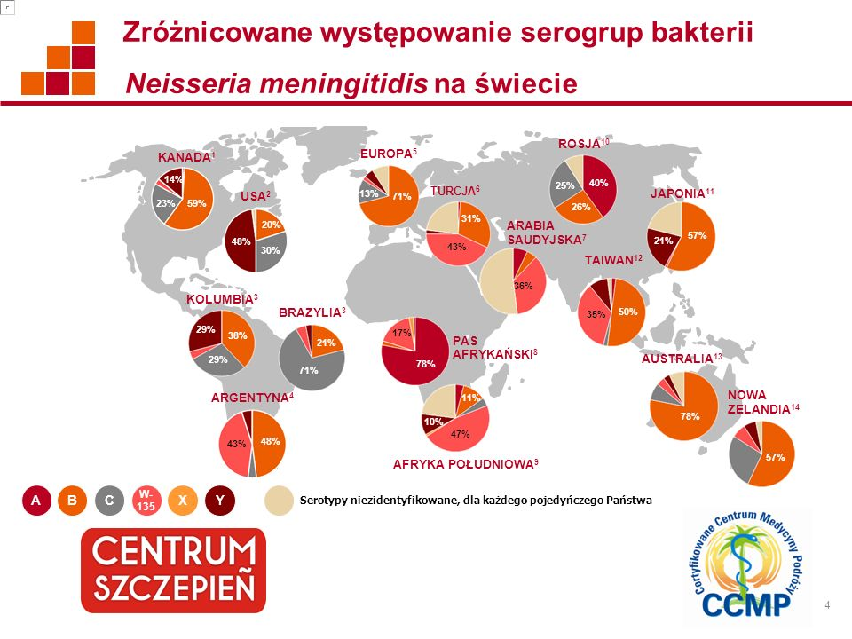 4 Zróżnicowane występowanie serogrup bakterii Neisseria meningitidis na świecie Serotypy niezidentyfikowane, dla każdego pojedyńczego Państwa Y W- 135