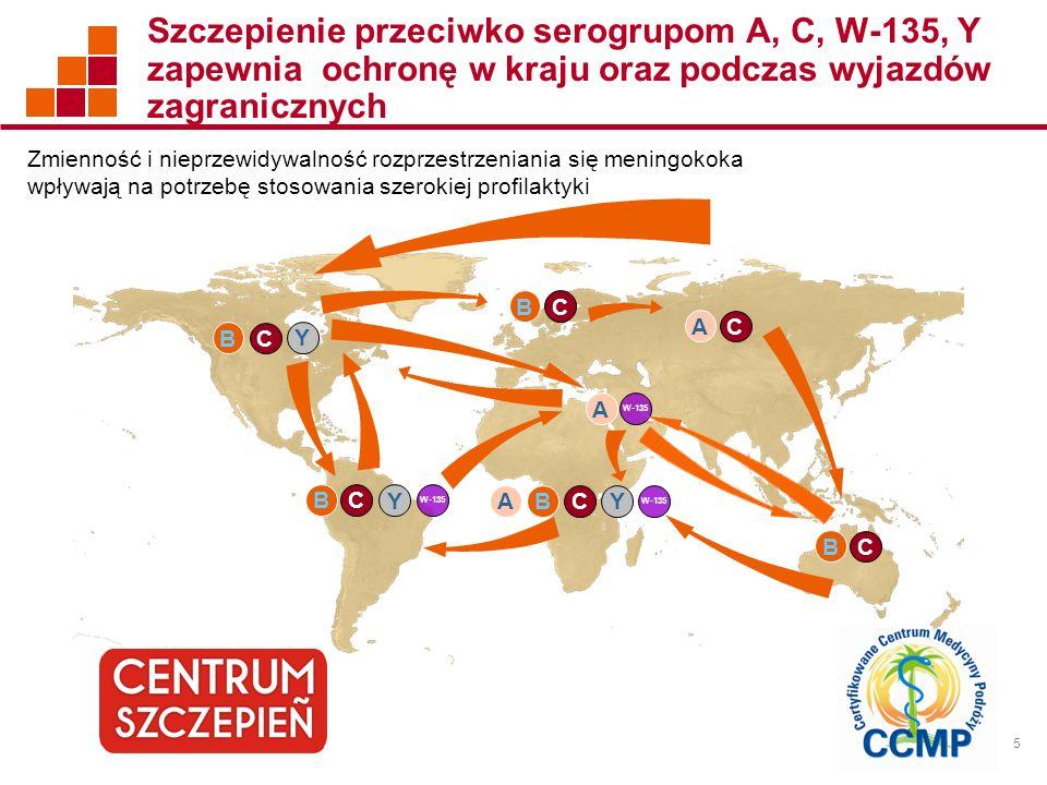 6 Zmienność i nieprzewidywalność bakterii Neisseria meningitidis Nieprzewidywalna epidemiologia Globalne podróże 1 Modyfikacje genetyczne 2 Dystrybucja serogrup może się zmienić w krótkim okresie czasu Globalne podróże zwiększają ryzyko sprowadzenia do kraju uprzednio mniej rozpowszechnionych serogrup Genetyczne modyfikacje N.