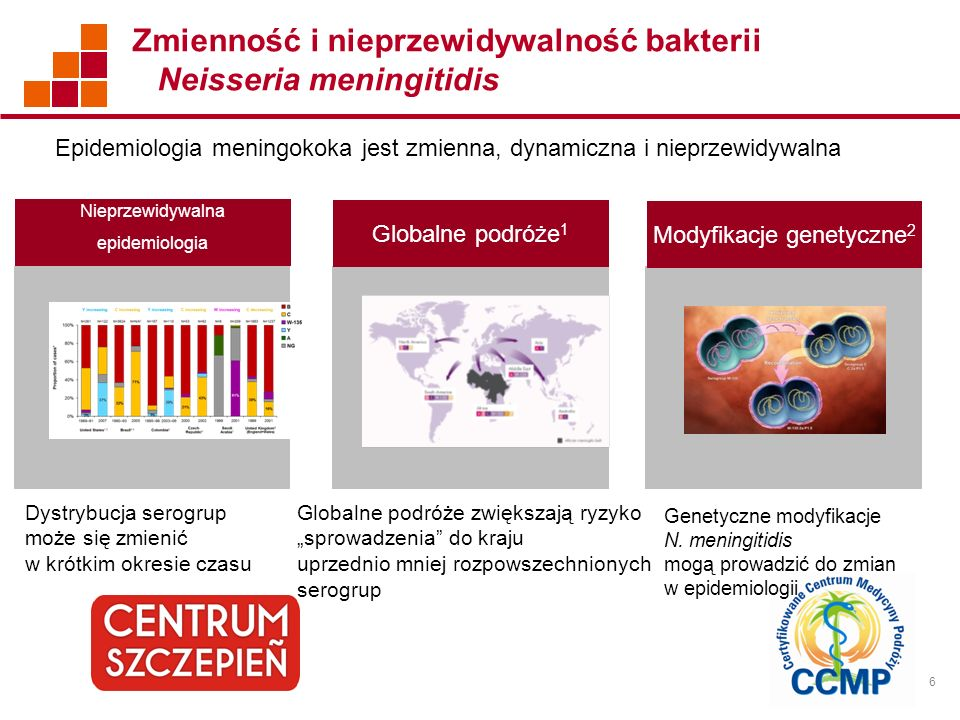 6 Zmienność i nieprzewidywalność bakterii Neisseria meningitidis Nieprzewidywalna epidemiologia Globalne podróże 1 Modyfikacje genetyczne 2 Dystrybucj