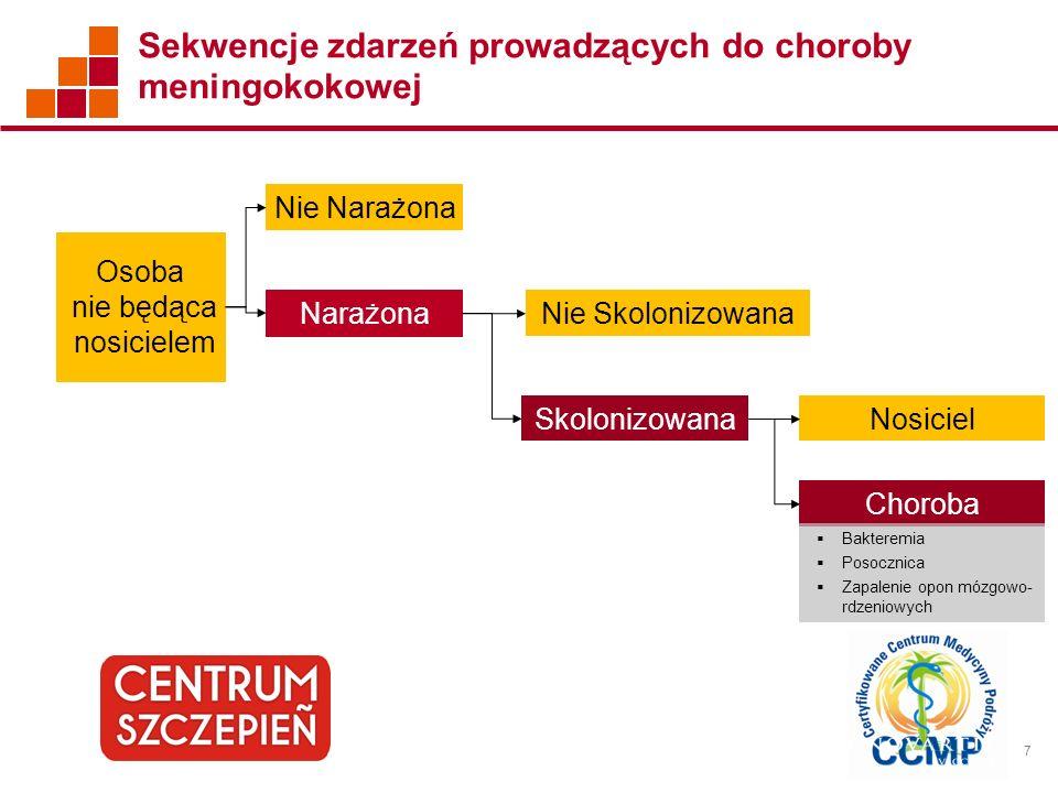 7 Sekwencje zdarzeń prowadzących do choroby meningokokowej Osoba nie będąca nosicielem Narażona Nie Narażona Nie Skolonizowana Skolonizowana Choroba N