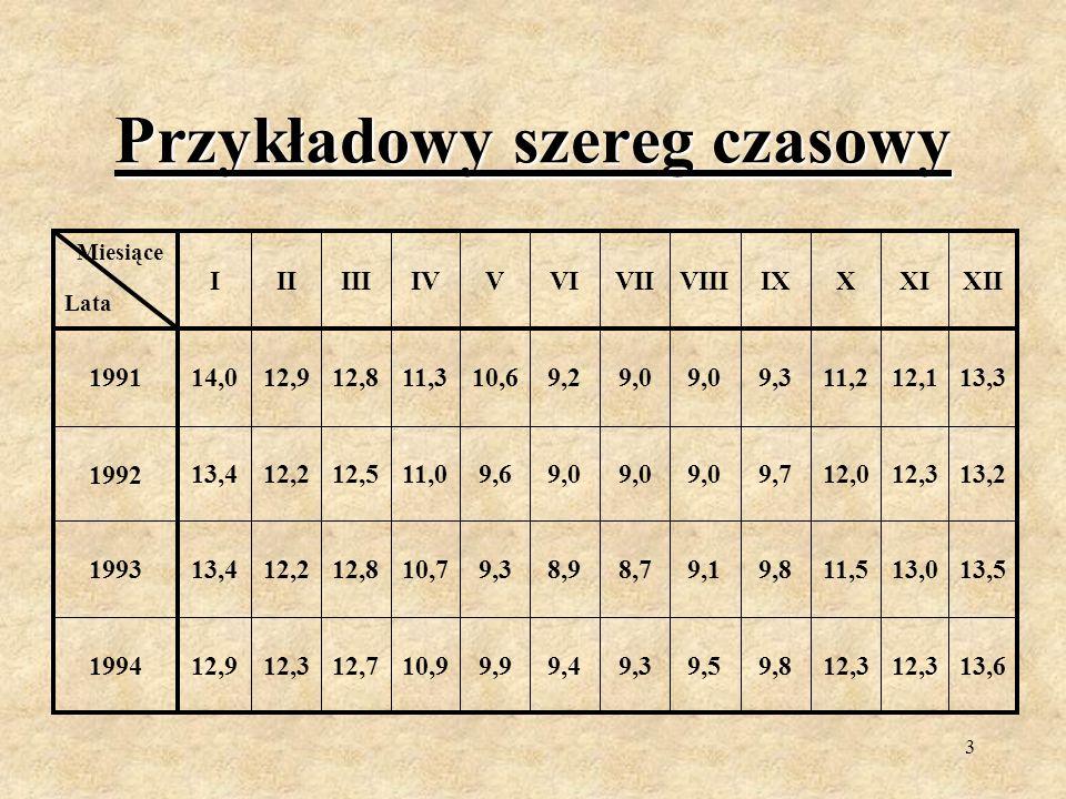 2 Definicja szeregu czasowego Szereg czasowy lub inaczej chronologiczny jest zbiorem wartości badanej cechy lub wartości określonego zjawiska zaobserwowanym w różnych momentach (przedziałach) czasu.
