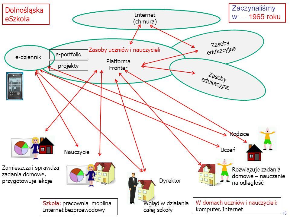 Platforma Fronter Zasoby edukacyjne Internet (chmura) Rozwiązuje zadania domowe – nauczanie na odległość Zamieszcza i sprawdza zadania domowe, przygotowuje lekcje Wgląd w działania całej szkoły e-dziennik Uczeń Nauczyciel Dyrektor Rodzice Zasoby edukacyjne 16 Dolnośląska eSzkoła e-portfolio projekty Szkoła: pracownia mobilna Internet bezprzewodowy W domach uczniów i nauczycieli: komputer, Internet Zaczynaliśmy w … 1965 roku Zasoby uczniów i nauczycieli