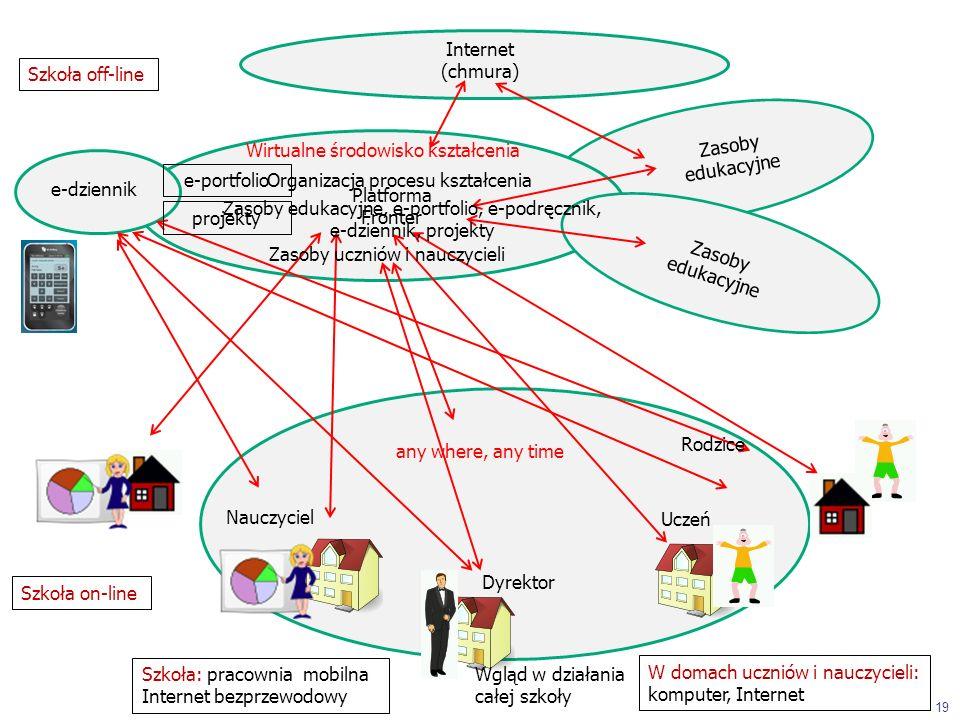 Platforma Fronter Zasoby edukacyjne Internet (chmura) Wgląd w działania całej szkoły e-dziennik Uczeń Nauczyciel Dyrektor Rodzice Zasoby edukacyjne 19 e-portfolio projekty Szkoła: pracownia mobilna Internet bezprzewodowy W domach uczniów i nauczycieli: komputer, Internet Zasoby uczniów i nauczycieli Wirtualne środowisko kształcenia Organizacja procesu kształcenia Zasoby edukacyjne, e-portfolio, e-podręcznik, e-dziennik, projekty any where, any time Szkoła off-line Szkoła on-line