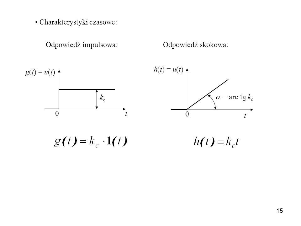 15 kckc t g(t) = u(t) 0 h(t) = u(t) t = arc tg k c 0 Charakterystyki czasowe: Odpowiedź impulsowa:Odpowiedź skokowa: