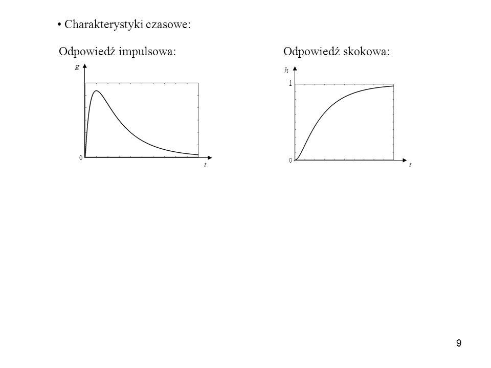 9 g t 0 t h 1 0 Odpowiedź impulsowa:Odpowiedź skokowa: Charakterystyki czasowe: