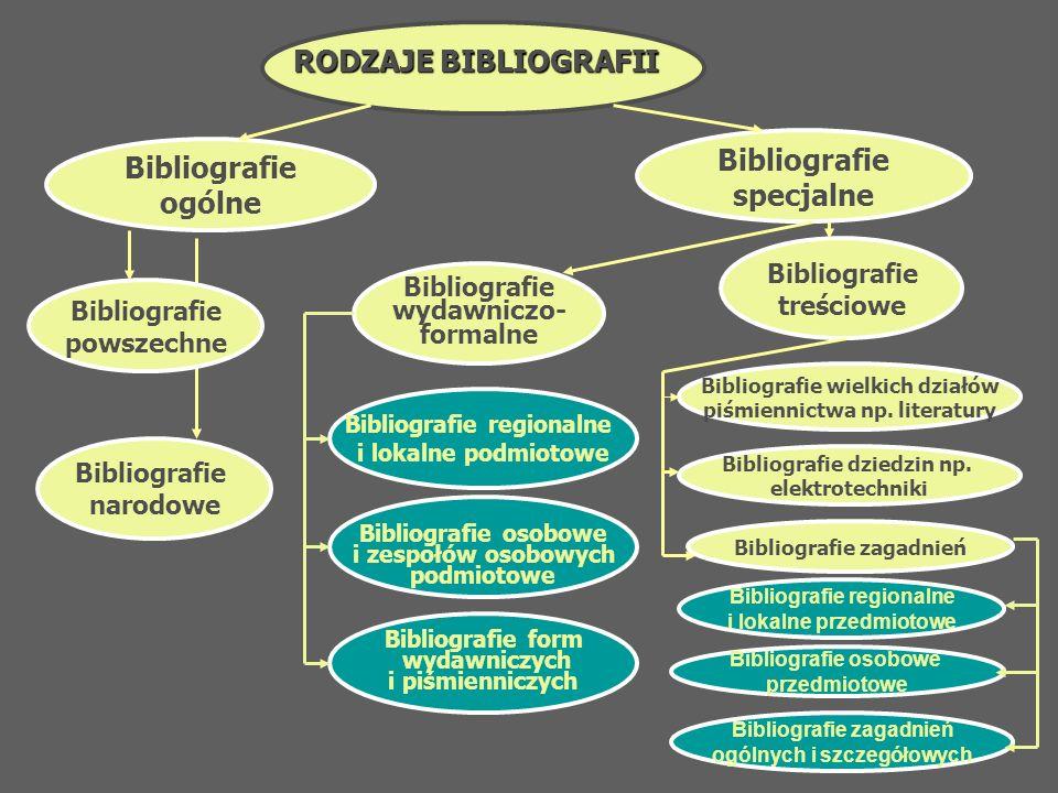 Bibliografie specjalne Bibliografie ogólne RODZAJE BIBLIOGRAFII Bibliografie powszechne Bibliografie narodowe Bibliografie wydawniczo- formalne Biblio