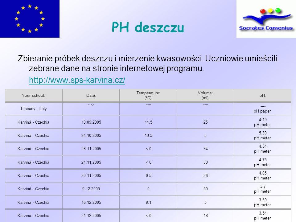 PH deszczu Zbieranie próbek deszczu i mierzenie kwasowości. Uczniowie umieścili zebrane dane na stronie internetowej programu. http://www.sps-karvina.