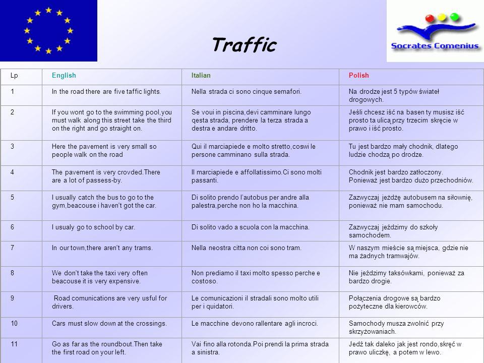 Traffic LpEnglishItalianPolish 1In the road there are five taffic lights.Nella strada ci sono cinque semafori.Na drodze jest 5 typów świateł drogowych