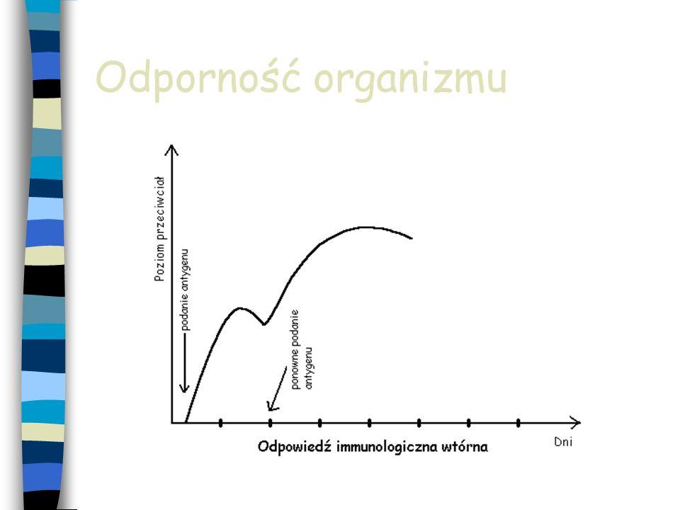 Odporność organizmu