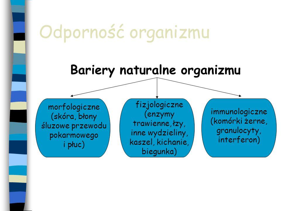 Odporność organizmu Bariery naturalne organizmu morfologiczne (skóra, błony śluzowe przewodu pokarmowego i płuc) fizjologiczne (enzymy trawienne, łzy,