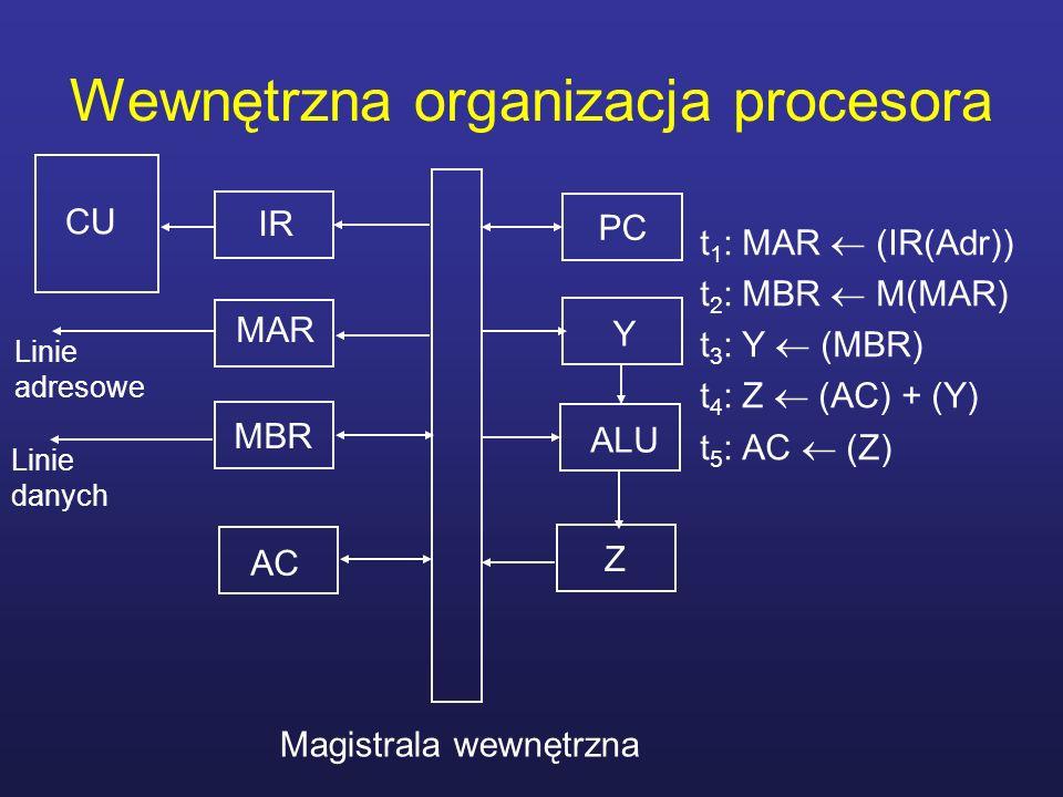 Wewnętrzna organizacja procesora t 1 : MAR (IR(Adr)) t 2 : MBR M(MAR) t 3 : Y (MBR) t 4 : Z (AC) + (Y) t 5 : AC (Z) CU IR PC MAR MBR Linie adresowe Li