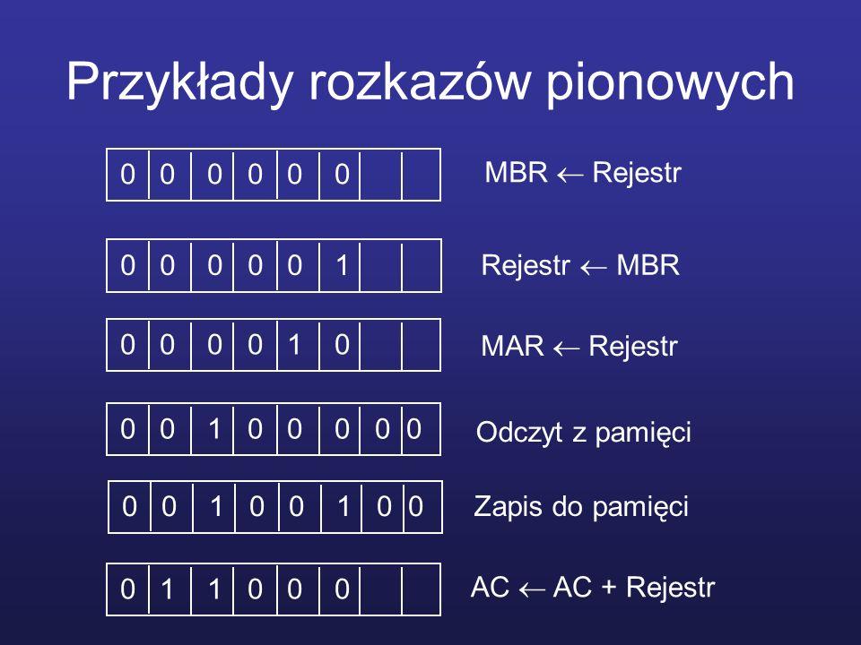 Przykłady rozkazów pionowych 0 0 0 0 0 0 0 0 10 0 0 0 1 00 0 1 0 0 0 0 00 0 1 0 0 1 0 00 1 1 0 0 0 MBR Rejestr Rejestr MBR MAR Rejestr Odczyt z pamięc