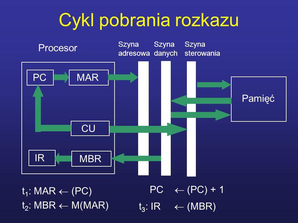 Cykl pobrania rozkazu t 1 : MAR (PC) t 2 : MBR M(MAR) Procesor MAR MBR CU Pamięć Szyna adresowa Szyna sterowania Szyna danych PC IR PC (PC) + 1 t 3 :