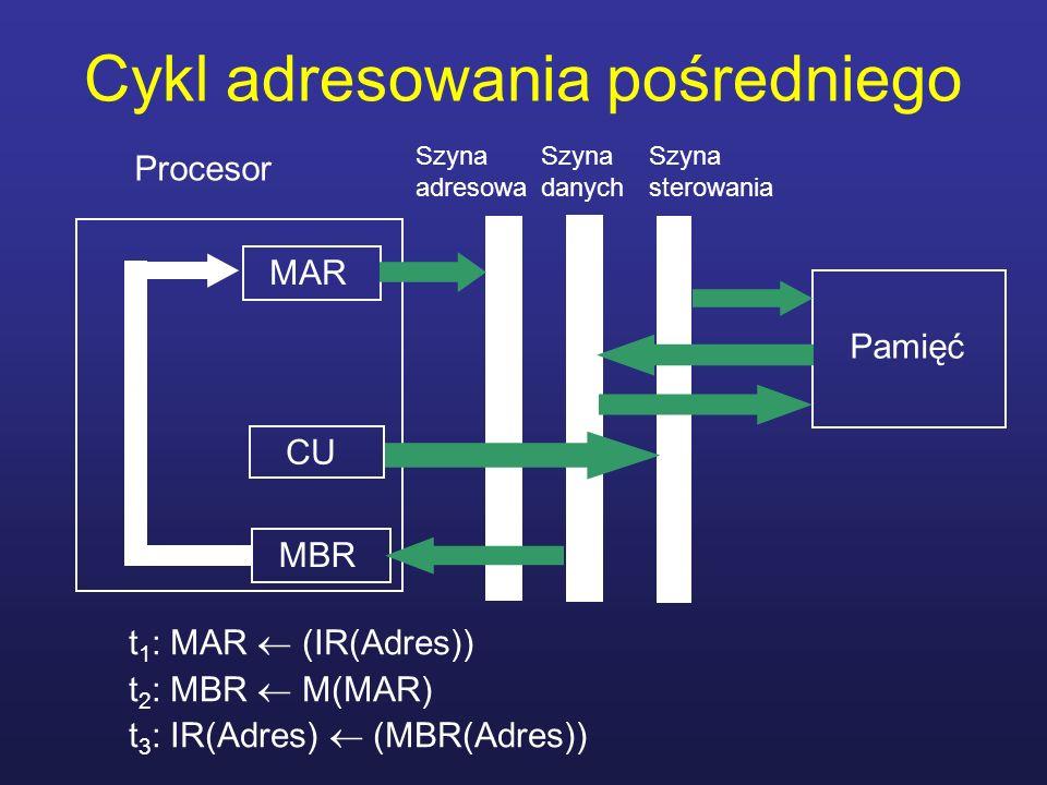Cykl adresowania pośredniego t 1 : MAR (IR(Adres)) t 2 : MBR M(MAR) t 3 : IR(Adres) (MBR(Adres)) Procesor MAR MBR CU Pamięć Szyna adresowa Szyna stero