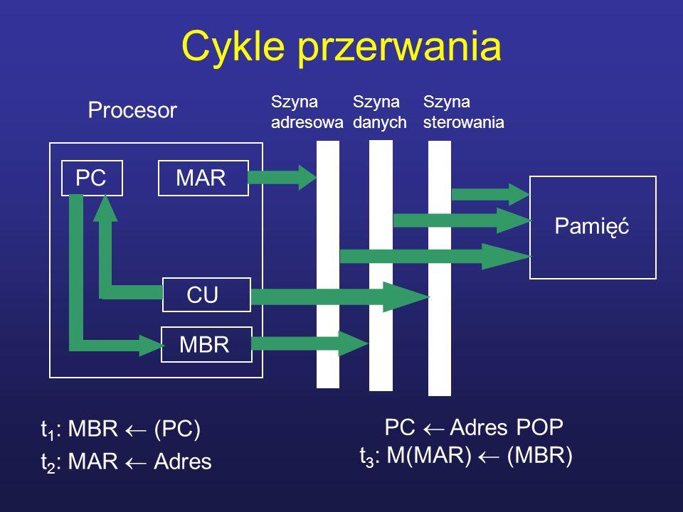 Cykle przerwania t 1 : MBR (PC) t 2 : MAR Adres Procesor MAR MBR CU Pamięć Szyna adresowa Szyna sterowania Szyna danych PC PC Adres POP t 3 : M(MAR) (