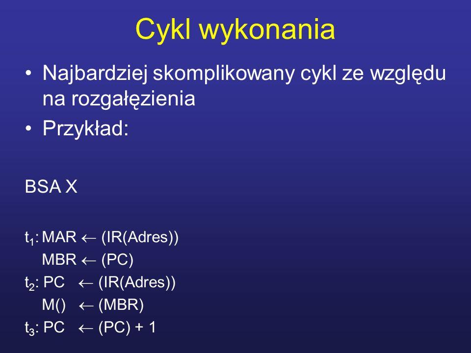 Cykl wykonania Najbardziej skomplikowany cykl ze względu na rozgałęzienia Przykład: BSA X t 1 : MAR (IR(Adres)) MBR (PC) t 2 : PC (IR(Adres)) M() (MBR