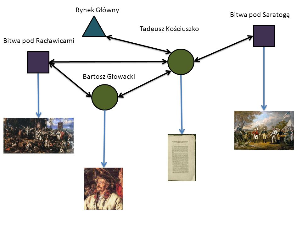 Bitwa pod Racławicami Tadeusz Kościuszko Bitwa pod Saratogą Bartosz Głowacki Rynek Główny
