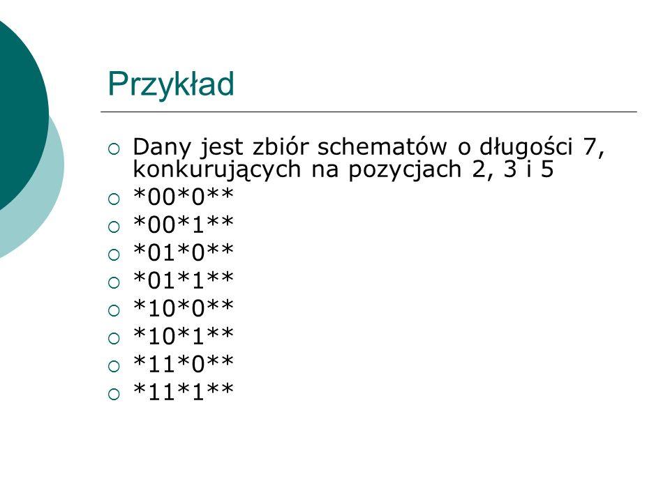 Przykład Dany jest zbiór schematów o długości 7, konkurujących na pozycjach 2, 3 i 5 *00*0** *00*1** *01*0** *01*1** *10*0** *10*1** *11*0** *11*1**
