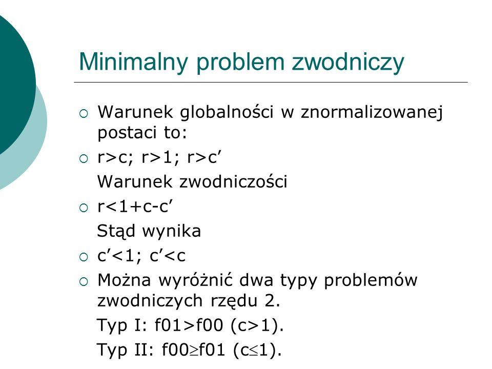Minimalny problem zwodniczy Warunek globalności w znormalizowanej postaci to: r>c; r>1; r>c Warunek zwodniczości r<1+c-c Stąd wynika c<1; c<c Można wy