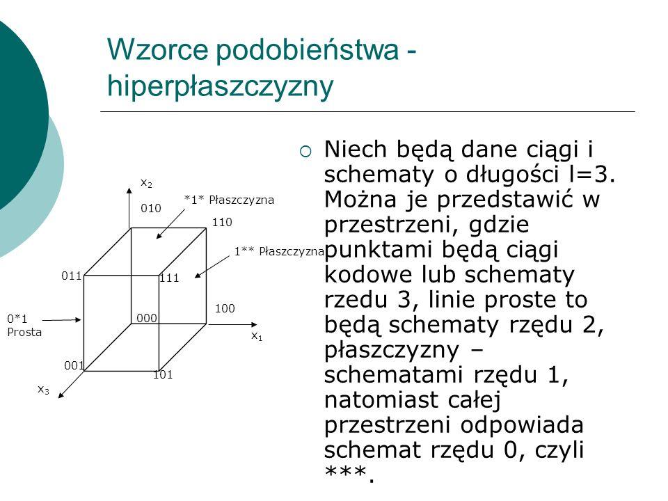 Wzorce podobieństwa - hiperpłaszczyzny Niech będą dane ciągi i schematy o długości l=3. Można je przedstawić w przestrzeni, gdzie punktami będą ciągi