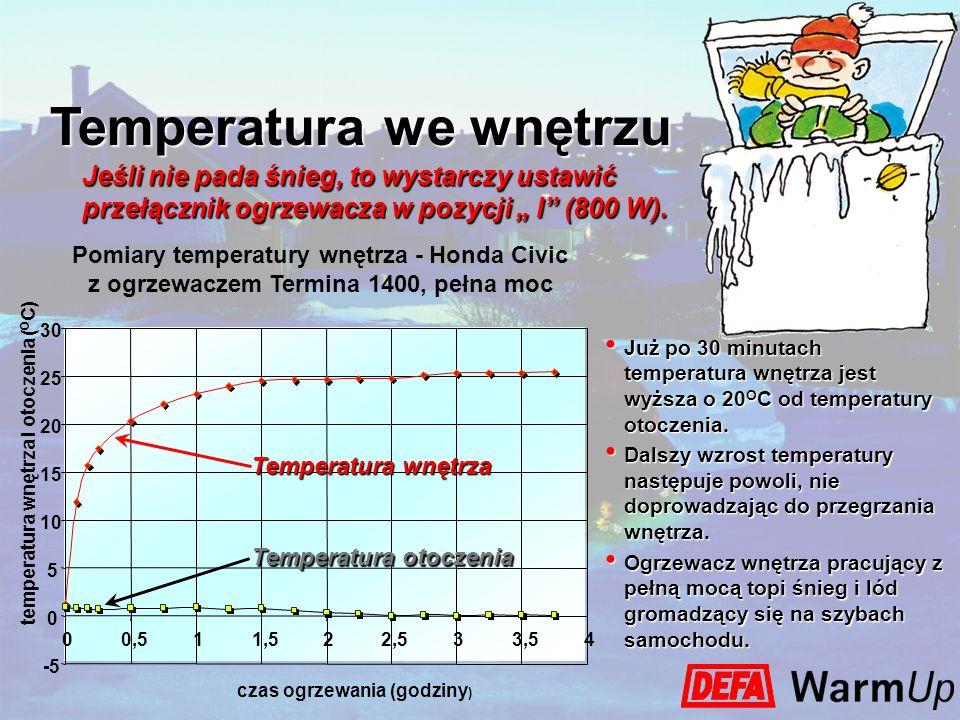 Już po 30 minutach temperatura wnętrza jest wyższa o 20 O C od temperatury otoczenia. Już po 30 minutach temperatura wnętrza jest wyższa o 20 O C od t