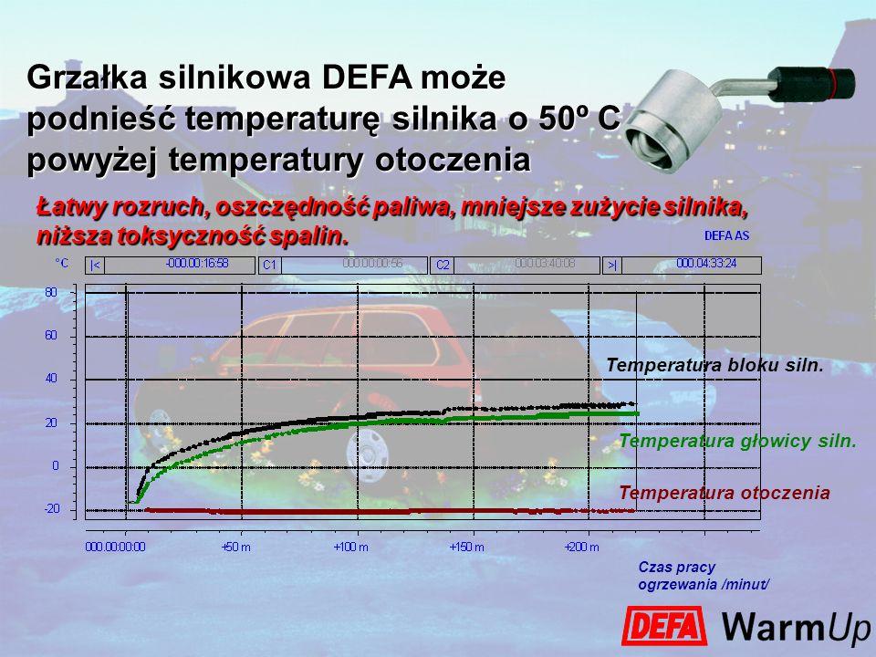 0,01,00,5 1,5 2,0 2,53,0 3,5 4,0 10 14 12 16 20 22 26 18 24 Zużycie paliwa w litrach / 100 km Przejechana odległość /km/ Przykład zużycia paliwa przez silnik uruchomiony przy temperaturze otoczenia -2º C Przy sterowaniu programatorem (automatyczny tryb pracy) prąd pobierany do ogrzewania DEFA kosztuje mniej, niż zaoszczędzone paliwo!