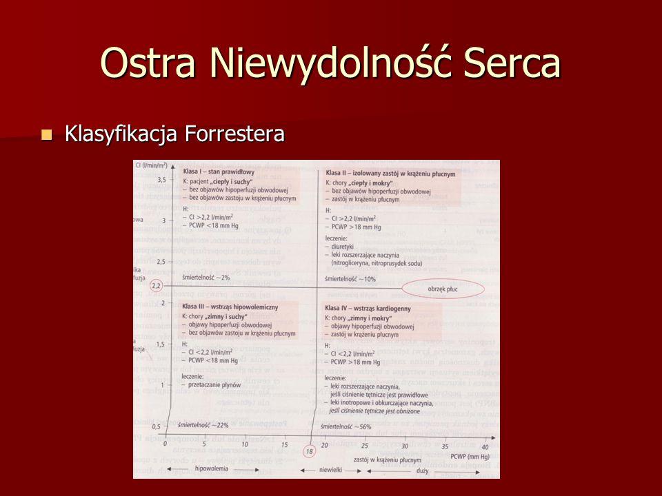 Ostra Niewydolność Serca Klasyfikacja Forrestera Klasyfikacja Forrestera