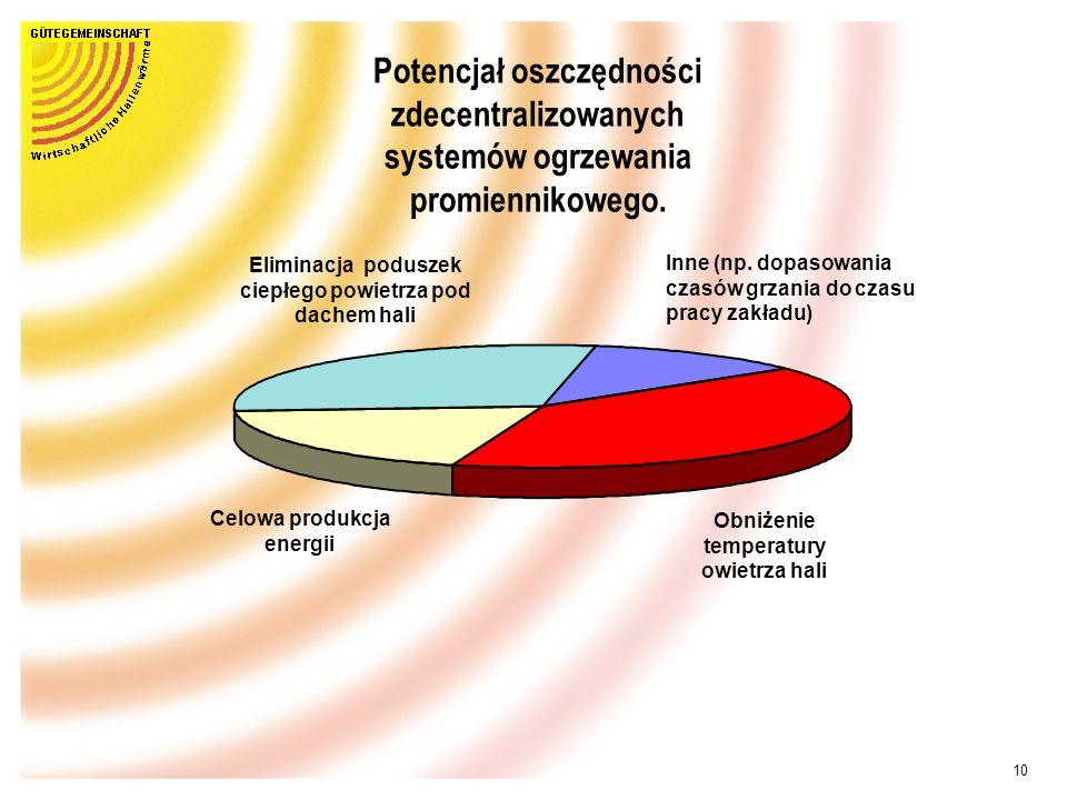 9 Zużycie energii różnych systemów Ogrzewanie nadmuchowe Ważnym kryterium inwestorów stała się, poza przyjaznym środowisku systemom, także oszczędność