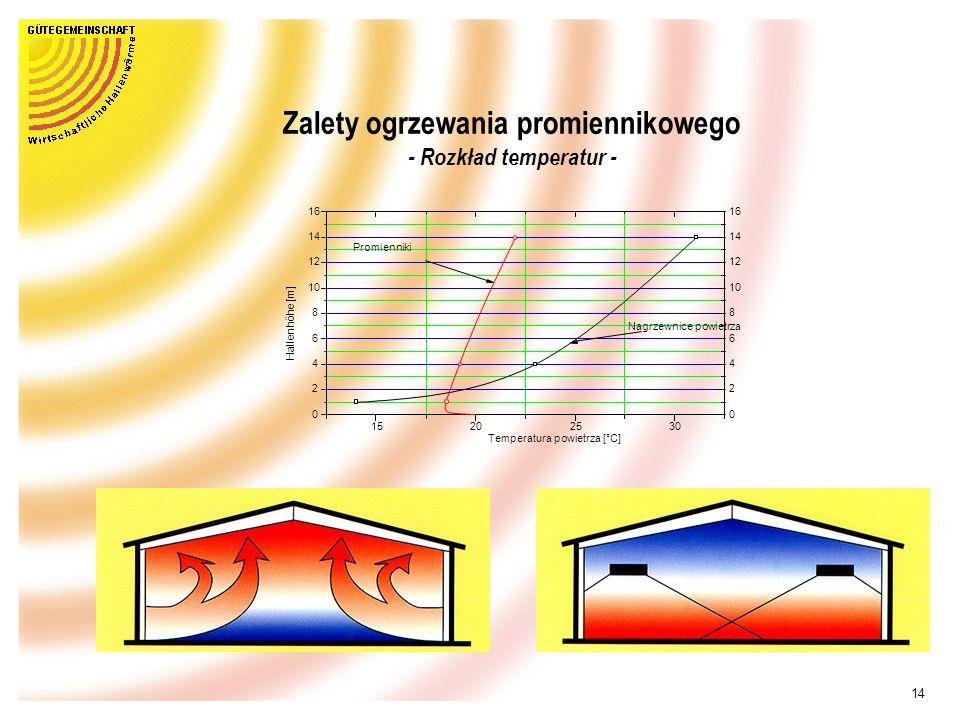13 Zalety ogrzewania promiennikowego - Zużycie energii / koszty- ÊSzczególnie opłacalny w wysokich i dużych halach ËNiskie zużycie energii grzewczej Ì