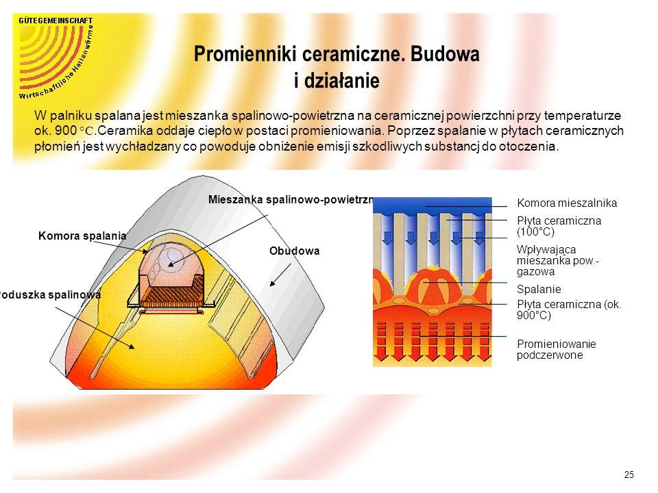 24 Promienniki ceramiczne Darin ist geregelt: Geltungs- und Anwendungsbereich Planung und Auslegung Aufstellung und Anschluß der Dunkelstrahler Betrie