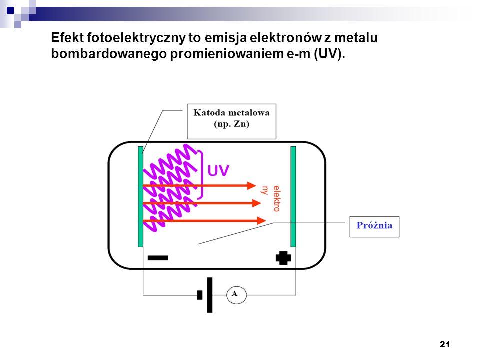 21 Efekt fotoelektryczny to emisja elektronów z metalu bombardowanego promieniowaniem e-m (UV).