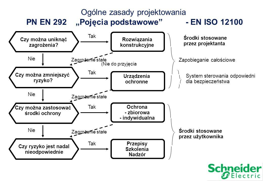 Ogólne zasady projektowania PN EN 292 Pojęcia podstawowe- EN ISO 12100 Czy można uniknąć zagrożenia? Nie Czy można zmniejszyć ryzyko? Nie Czy można za