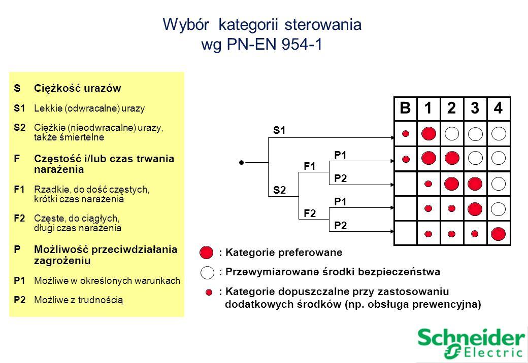 Wybór kategorii sterowania wg PN-EN 954-1 SCiężkość urazów S1Lekkie (odwracalne) urazy S2Ciężkie (nieodwracalne) urazy, także śmiertelne FCzęstość i/l