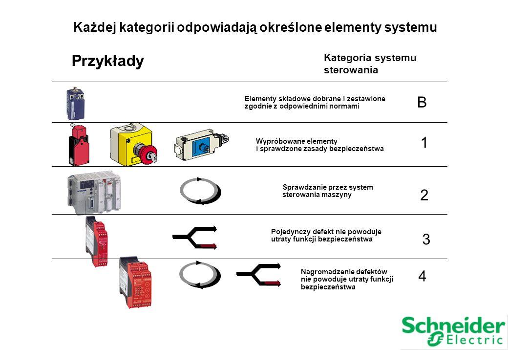 Każdej kategorii odpowiadają określone elementy systemu Przykłady Kategoria systemu sterowania 3 B 1 2 4 Sprawdzanie przez system sterowania maszyny W