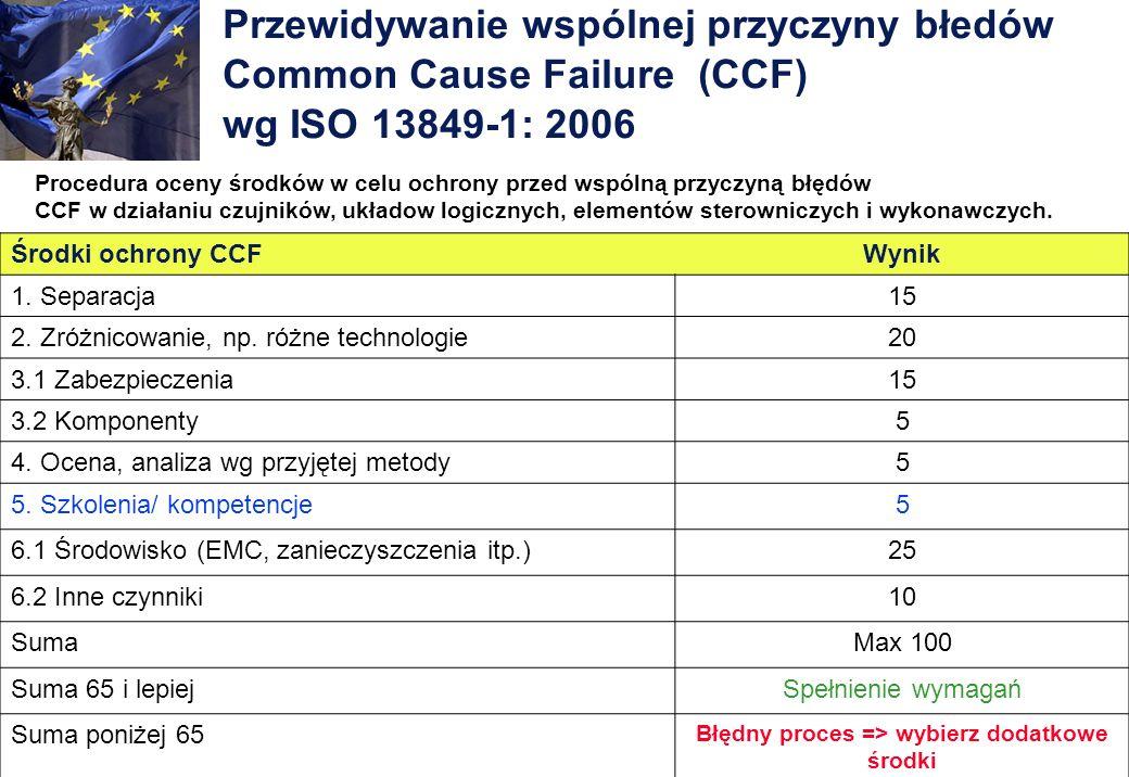 Przewidywanie wspólnej przyczyny błedów Common Cause Failure (CCF) wg ISO 13849-1: 2006 Procedura oceny środków w celu ochrony przed wspólną przyczyną
