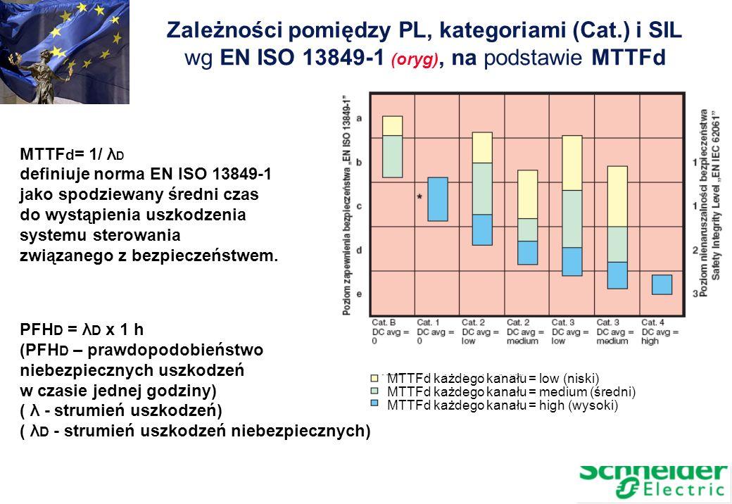 Zależności pomiędzy PL, kategoriami (Cat.) i SIL wg EN ISO 13849-1 (oryg), na podstawie MTTFd MTTFd każdego kanału = low (niski) MTTFd każdego kanału