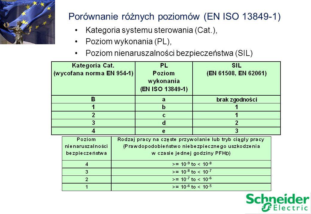 Kategoria systemu sterowania (Cat.), Poziom wykonania (PL), Poziom nienaruszalności bezpieczeństwa (SIL) Porównanie różnych poziomów (EN ISO 13849-1)