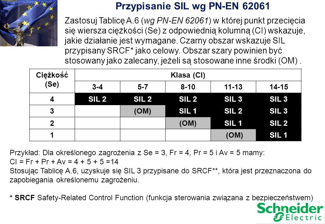 Przypisanie SIL wg PN-EN 62061 Zastosuj Tablicę A.6 (wg PN-EN 62061) w której punkt przecięcia się wiersza ciężkości (Se) z odpowiednią kolumną (CI) w