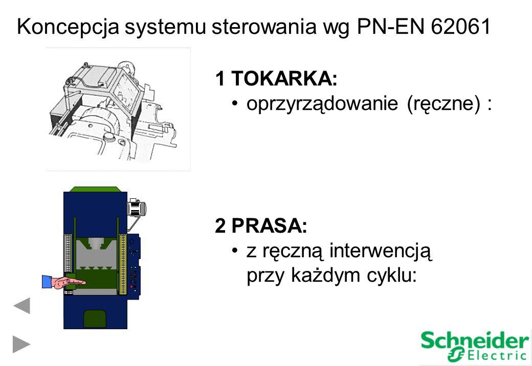 1TOKARKA: oprzyrządowanie (ręczne) : 2PRASA: z ręczną interwencją przy każdym cyklu: Koncepcja systemu sterowania wg PN-EN 62061