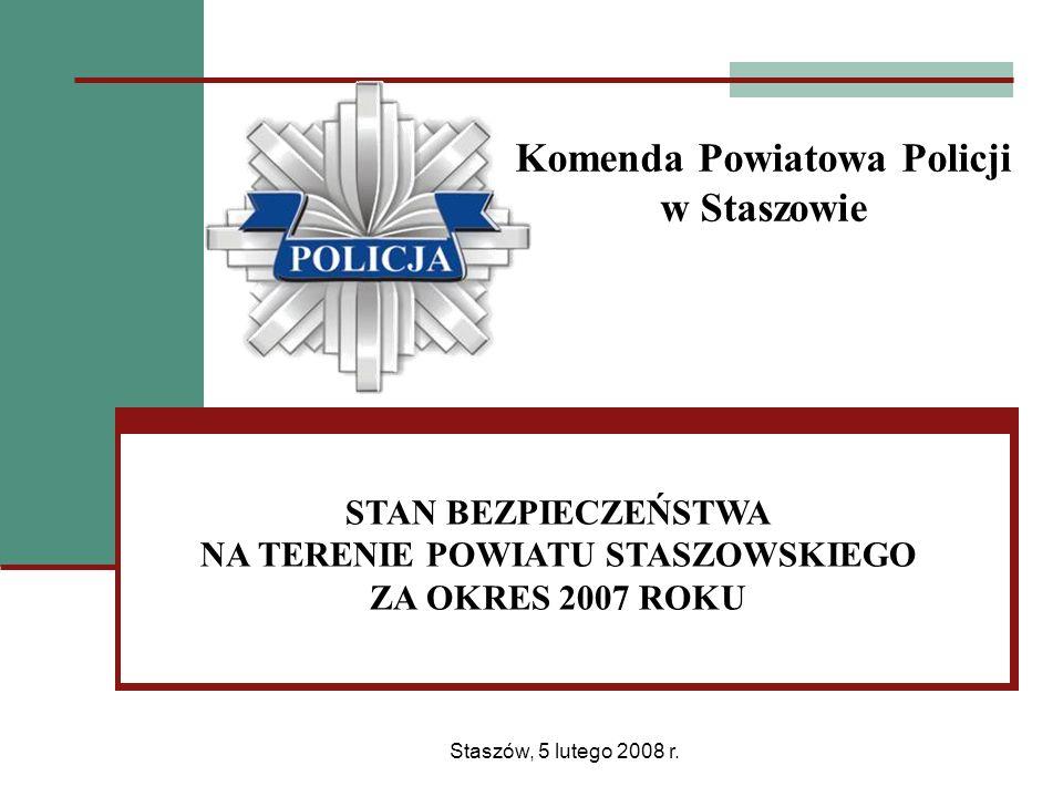 BEZPIECZEŃSTWO W RUCHU DROGOWYM ZDARZENIA DROGOWE (dane z SEWIK i KSIP) W roku 2007 na terenie działania KPP Staszów odnotowano łącznie 639 zdarzeń drogowych, w tym 58 wypadków drogowych, w których śmierć poniosło 15 osób, a 87 osób doznało obrażeń ciała oraz odnotowano 581 kolizji drogowych.