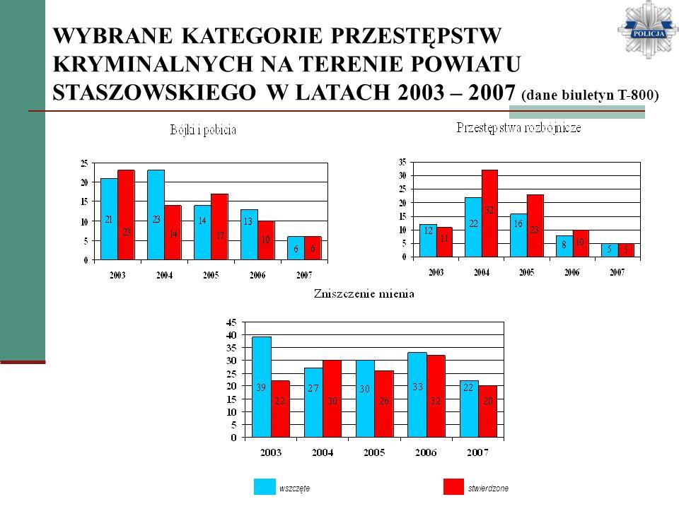 WYBRANE KATEGORIE PRZESTĘPSTW KRYMINALNYCH NA TERENIE POWIATU STASZOWSKIEGO W LATACH 2003 – 2007 (dane biuletyn T-800) wszczęte stwierdzone