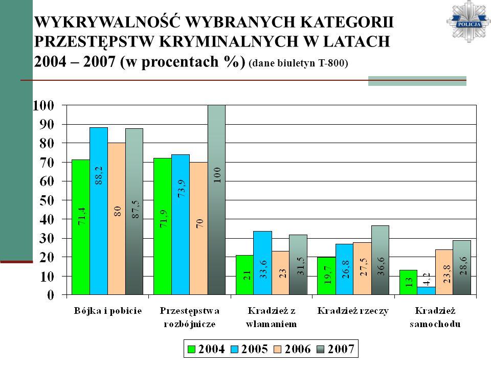 WYKRYWALNOŚĆ WYBRANYCH KATEGORII PRZESTĘPSTW KRYMINALNYCH W LATACH 2004 – 2007 (w procentach %) (dane biuletyn T-800)
