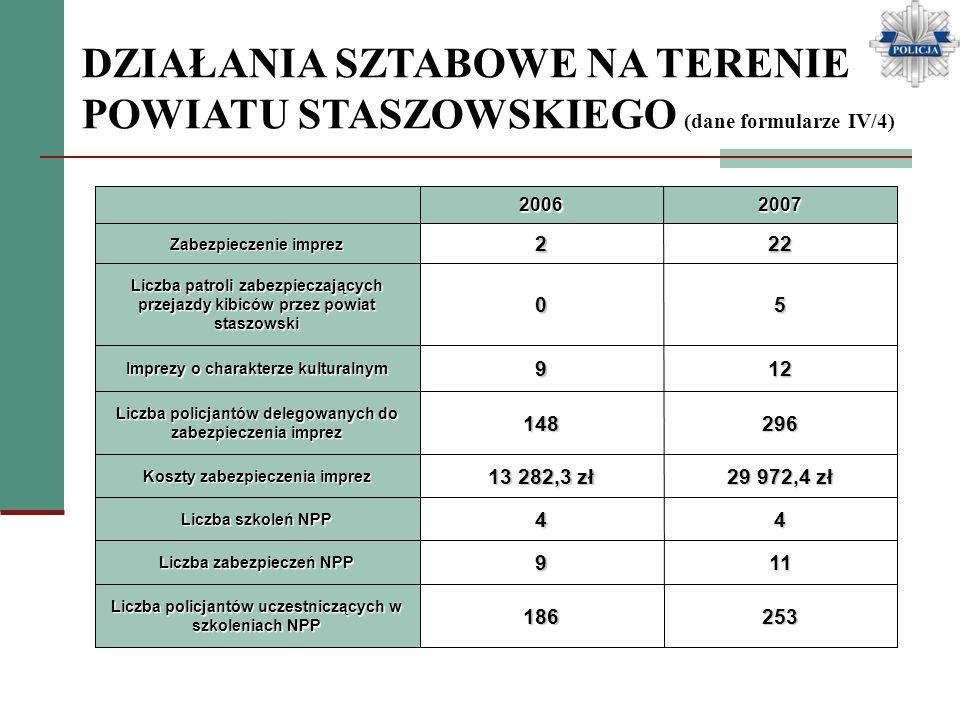 DZIAŁANIA SZTABOWE NA TERENIE POWIATU STASZOWSKIEGO (dane formularze IV/4) 20062007 Zabezpieczenie imprez 222 Liczba patroli zabezpieczających przejaz