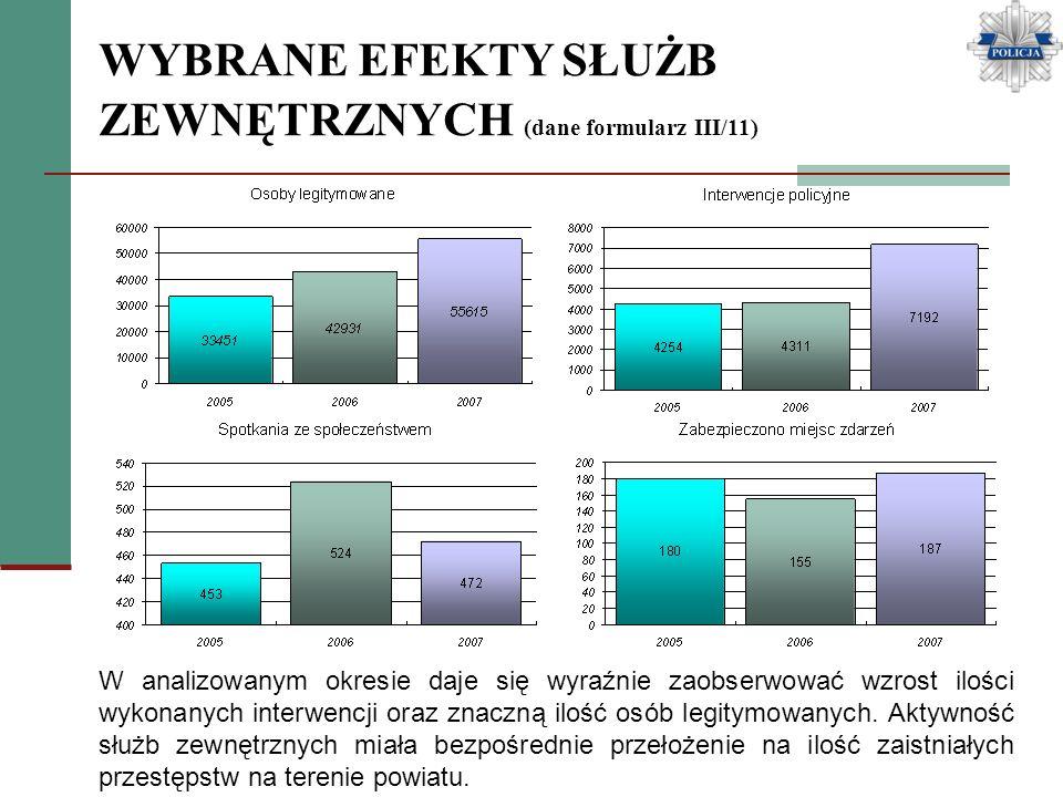 WYBRANE EFEKTY SŁUŻB ZEWNĘTRZNYCH (dane formularz III/11) W analizowanym okresie daje się wyraźnie zaobserwować wzrost ilości wykonanych interwencji o