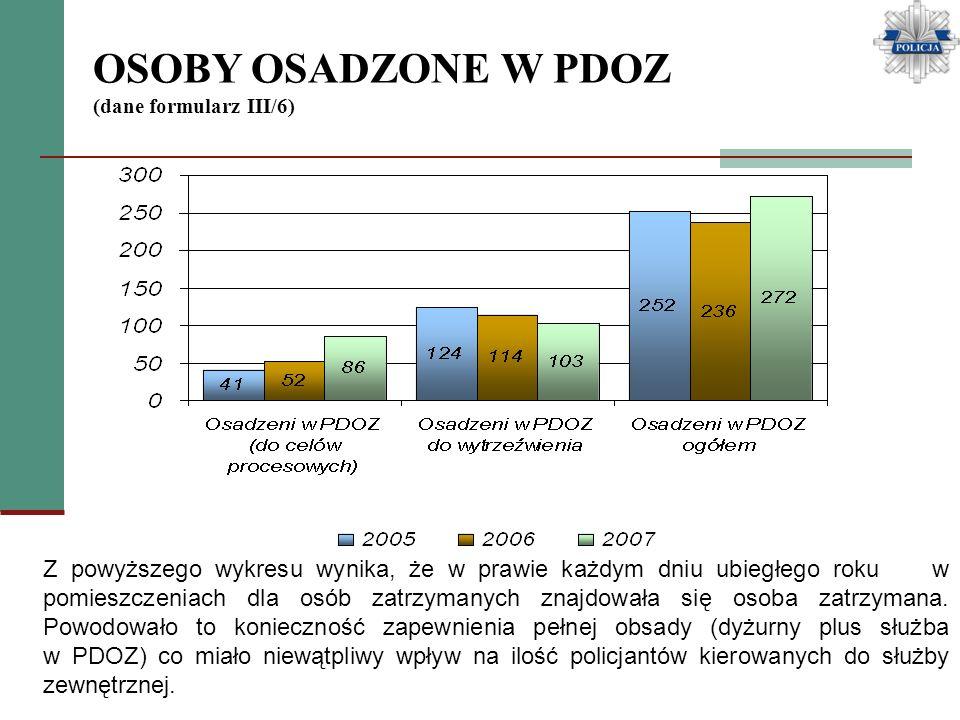 OSOBY OSADZONE W PDOZ (dane formularz III/6) Z powyższego wykresu wynika, że w prawie każdym dniu ubiegłego roku w pomieszczeniach dla osób zatrzymany