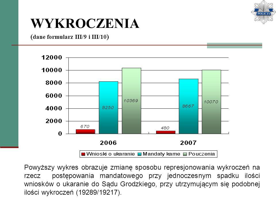 WYKROCZENIA ( dane formularz III/9 i III/10 ) Powyższy wykres obrazuje zmianę sposobu represjonowania wykroczeń na rzecz postępowania mandatowego przy